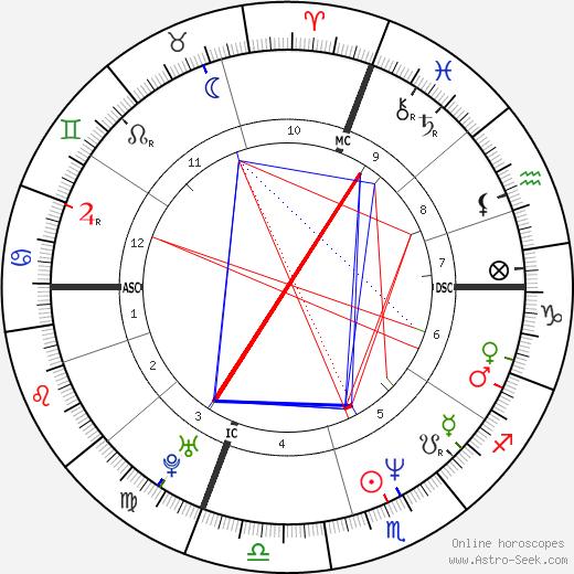 Natasa Micic birth chart, Natasa Micic astro natal horoscope, astrology