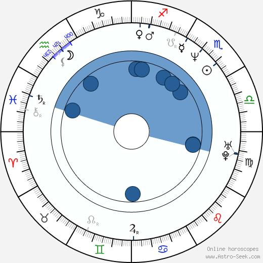 Padmini Kolhapure wikipedia, horoscope, astrology, instagram