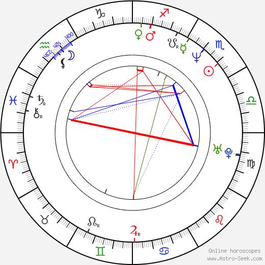 Padmini Kolhapure birth chart, Padmini Kolhapure astro natal horoscope, astrology
