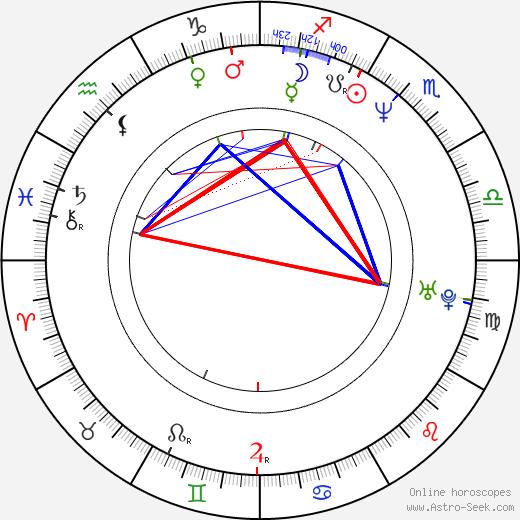 Patrik Fichte день рождения гороскоп, Patrik Fichte Натальная карта онлайн