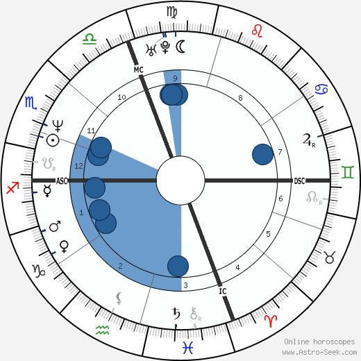 Paul Sorrento wikipedia, horoscope, astrology, instagram