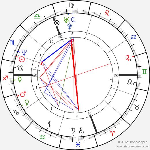 Paul Sorrento день рождения гороскоп, Paul Sorrento Натальная карта онлайн