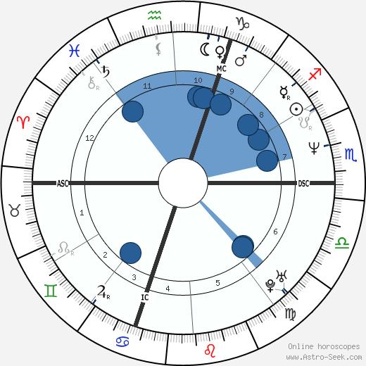 Rachida Dati wikipedia, horoscope, astrology, instagram