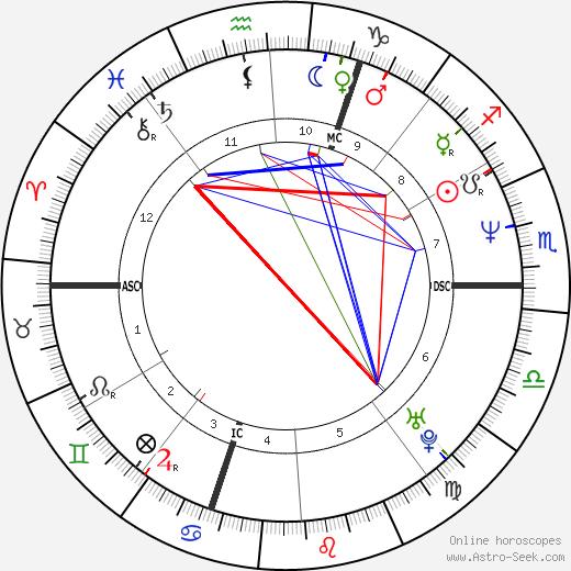 Рашида Дати Rachida Dati день рождения гороскоп, Rachida Dati Натальная карта онлайн