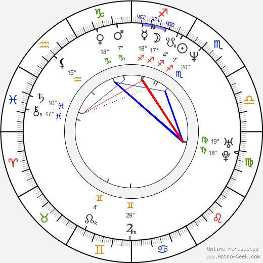 Ricardo Chávez birth chart, biography, wikipedia 2020, 2021