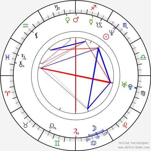 Rick Roberts tema natale, oroscopo, Rick Roberts oroscopi gratuiti, astrologia
