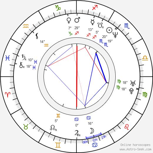 Robert Moskwa birth chart, biography, wikipedia 2020, 2021