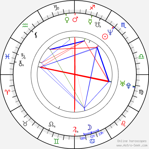 Robert Moskwa birth chart, Robert Moskwa astro natal horoscope, astrology