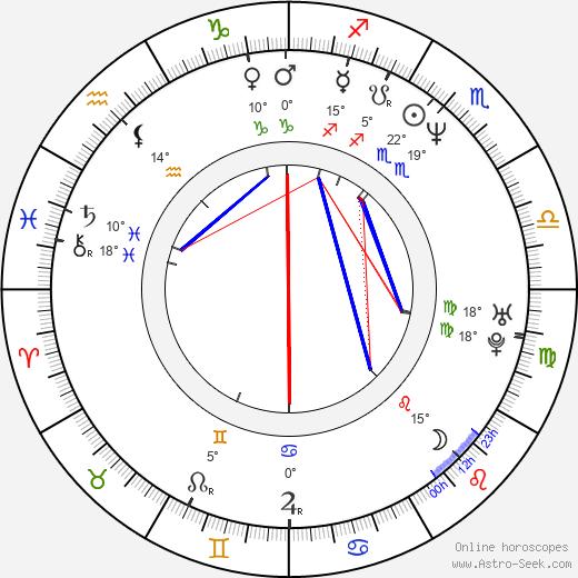 Roe-ha Kim birth chart, biography, wikipedia 2020, 2021