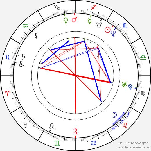 Roe-ha Kim birth chart, Roe-ha Kim astro natal horoscope, astrology