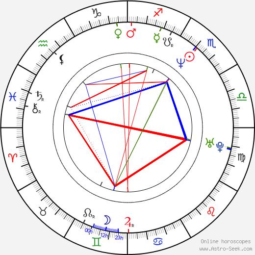 Roman Onderka день рождения гороскоп, Roman Onderka Натальная карта онлайн