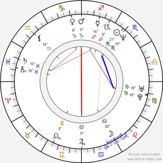 Ronit Yudkevitz birth chart, biography, wikipedia 2018, 2019