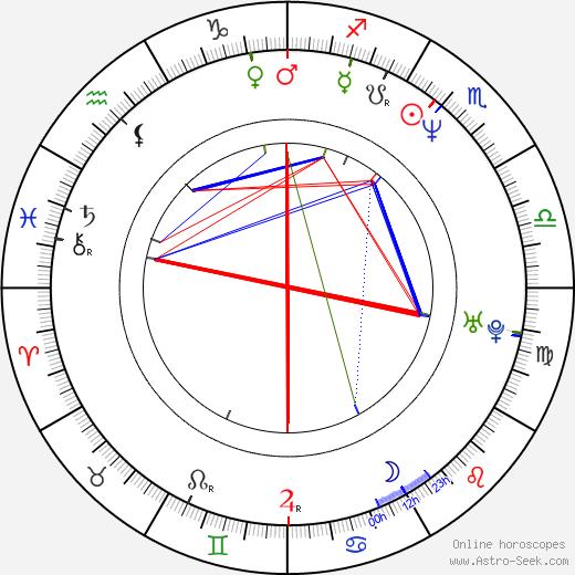 Ronit Yudkevitz astro natal birth chart, Ronit Yudkevitz horoscope, astrology