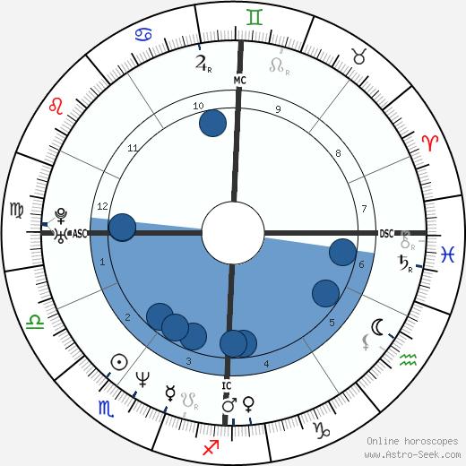 Samuel Le Bihan wikipedia, horoscope, astrology, instagram