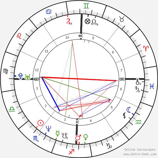 Самюэль Ле Бьян Samuel Le Bihan день рождения гороскоп, Samuel Le Bihan Натальная карта онлайн