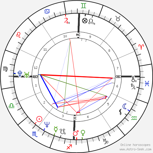 Samuel Le Bihan astro natal birth chart, Samuel Le Bihan horoscope, astrology