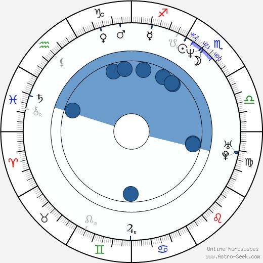 Sanjay Gadhvi wikipedia, horoscope, astrology, instagram