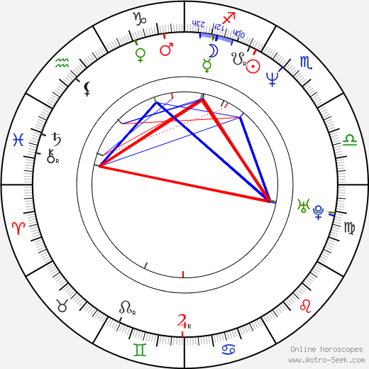 Shirley Henderson astro natal birth chart, Shirley Henderson horoscope, astrology