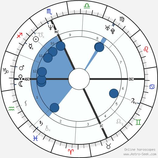 Susanne Hoeg wikipedia, horoscope, astrology, instagram