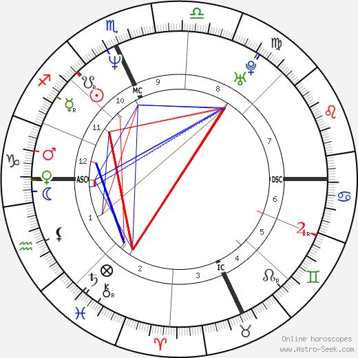 Susanne Hoeg birth chart, Susanne Hoeg astro natal horoscope, astrology