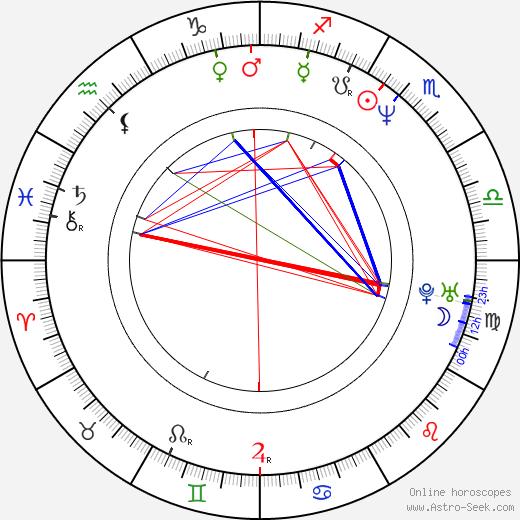 Vladimír Balko birth chart, Vladimír Balko astro natal horoscope, astrology