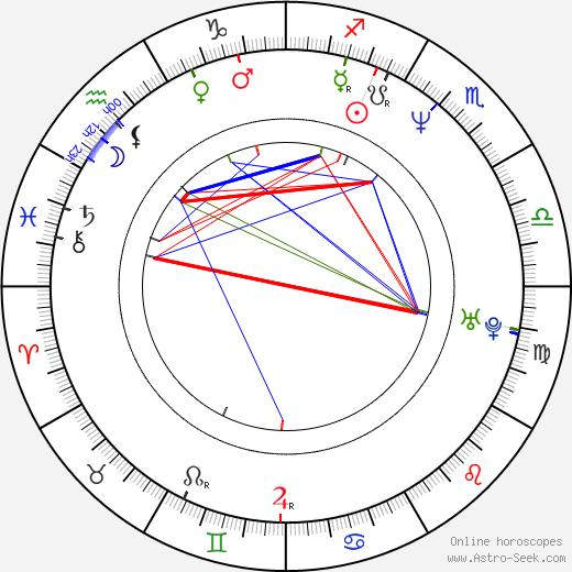 Yvonne Suhor birth chart, Yvonne Suhor astro natal horoscope, astrology