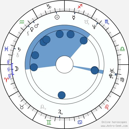 Andrew Fleming wikipedia, horoscope, astrology, instagram