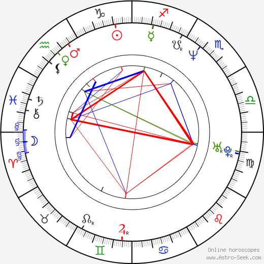 Andrew Fleming день рождения гороскоп, Andrew Fleming Натальная карта онлайн