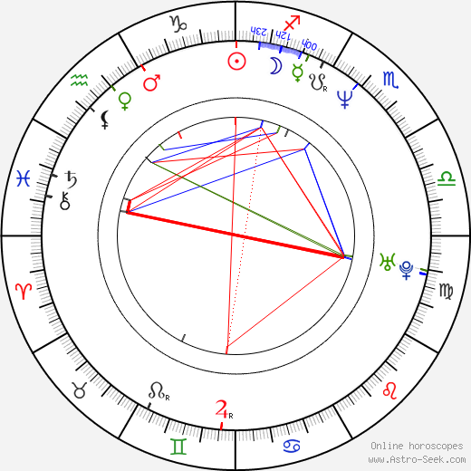 Andy Dick birth chart, Andy Dick astro natal horoscope, astrology