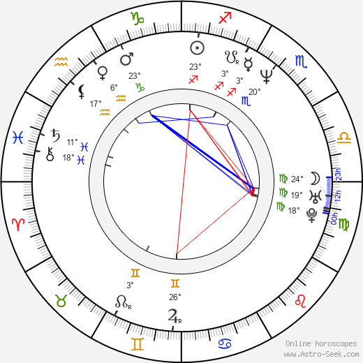 Anjul Nigam birth chart, biography, wikipedia 2020, 2021