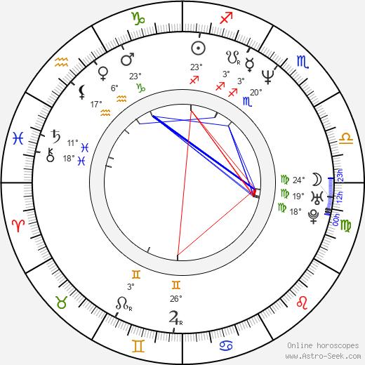 Anjul Nigam birth chart, biography, wikipedia 2019, 2020