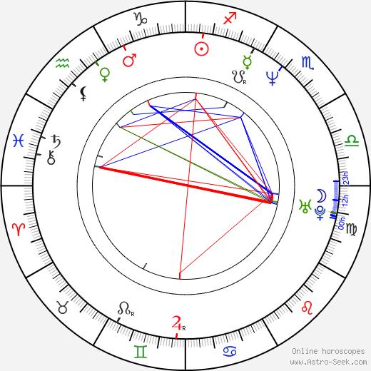 Anjul Nigam tema natale, oroscopo, Anjul Nigam oroscopi gratuiti, astrologia