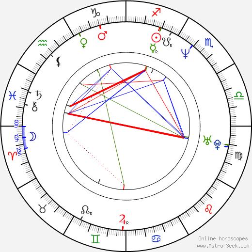 Arata Furuta birth chart, Arata Furuta astro natal horoscope, astrology