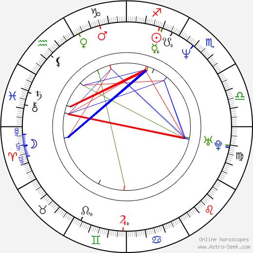 Barbara Garrick birth chart, Barbara Garrick astro natal horoscope, astrology