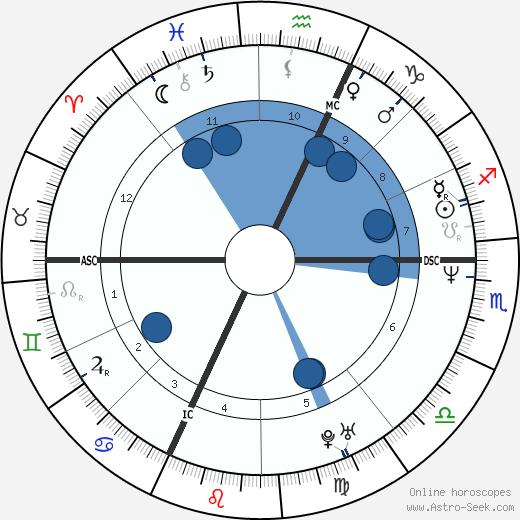 Beatrice Macola wikipedia, horoscope, astrology, instagram