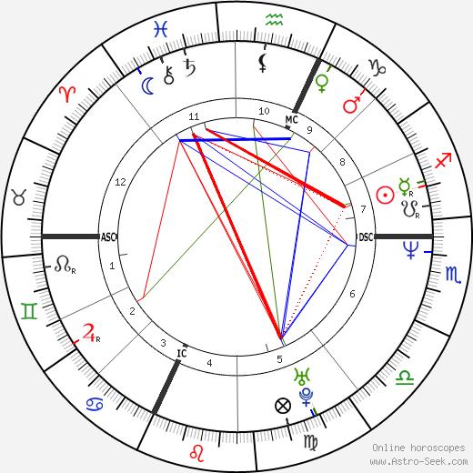 Беатриче Макола Beatrice Macola день рождения гороскоп, Beatrice Macola Натальная карта онлайн