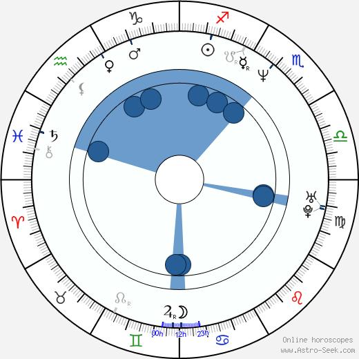 Brad Savage wikipedia, horoscope, astrology, instagram
