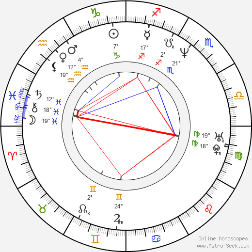 Charles Maquignon birth chart, biography, wikipedia 2019, 2020