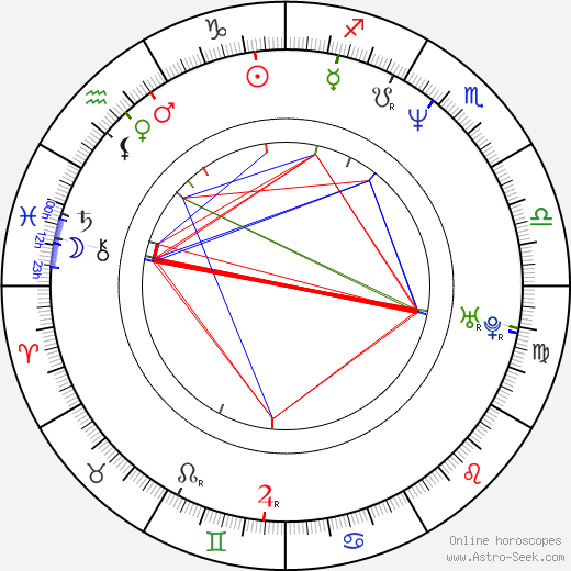 Charles Maquignon astro natal birth chart, Charles Maquignon horoscope, astrology