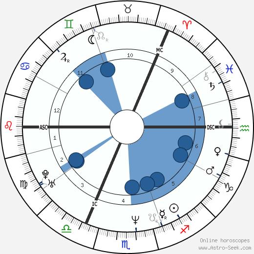 Colin Hendry wikipedia, horoscope, astrology, instagram