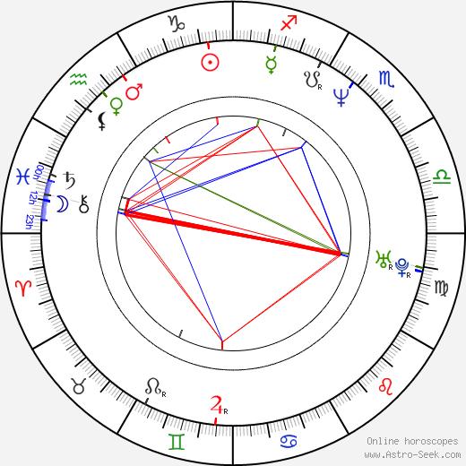 Dariusz Bereski birth chart, Dariusz Bereski astro natal horoscope, astrology