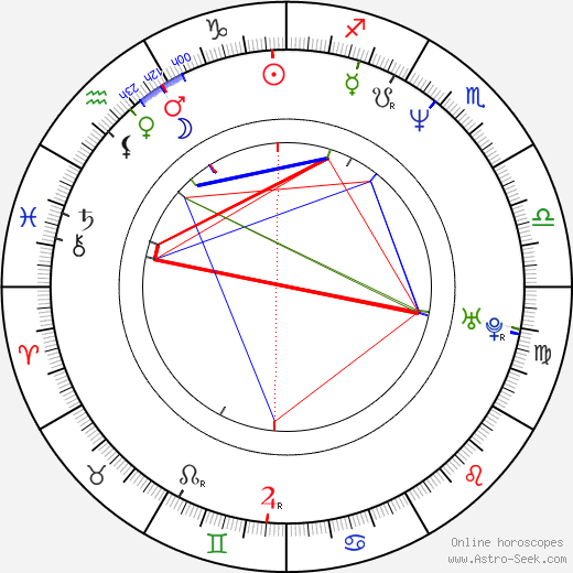 David Rath birth chart, David Rath astro natal horoscope, astrology