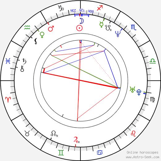 Дэвид Гойер David S. Goyer день рождения гороскоп, David S. Goyer Натальная карта онлайн