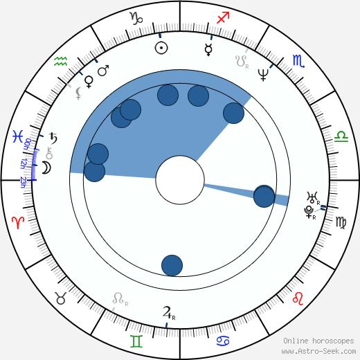 Dexter Holland wikipedia, horoscope, astrology, instagram