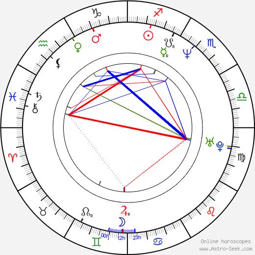 Dorotea Brandin astro natal birth chart, Dorotea Brandin horoscope, astrology