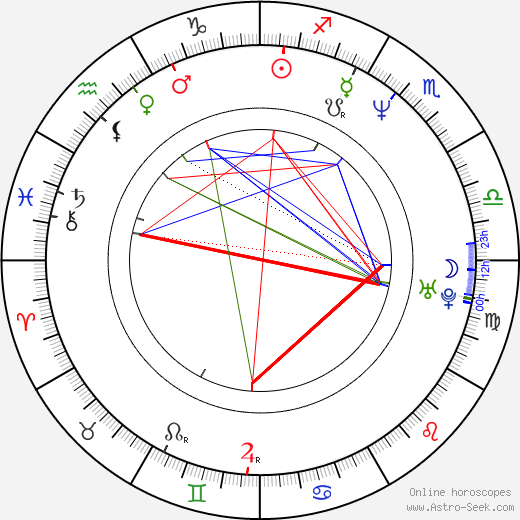 Ed Moran birth chart, Ed Moran astro natal horoscope, astrology
