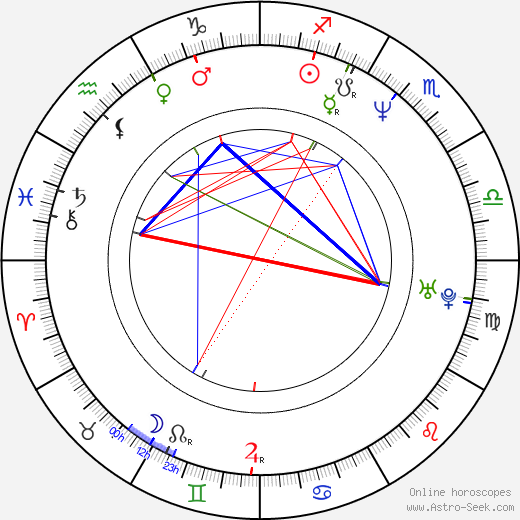 Gem Archer astro natal birth chart, Gem Archer horoscope, astrology
