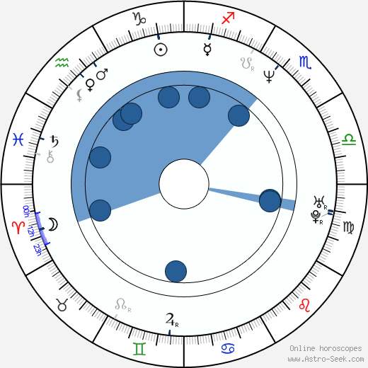 Geoff Meed horoscope, astrology, sign, zodiac, date of birth, instagram