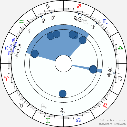 Guy Fauchon wikipedia, horoscope, astrology, instagram