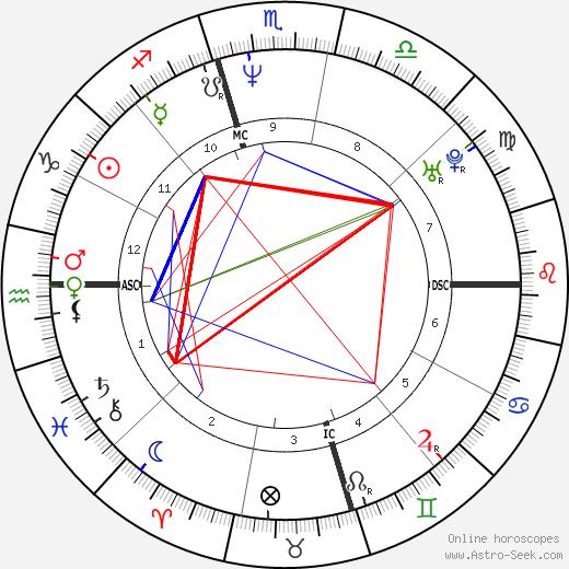 Хайди Флейс Heidi Fleiss день рождения гороскоп, Heidi Fleiss Натальная карта онлайн